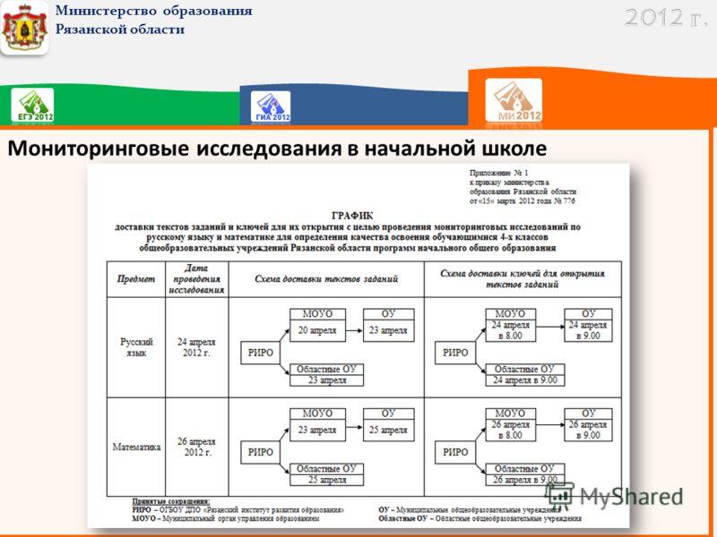 Министерство образования Рязанской области Мониторинговые исследования в начальной школе
