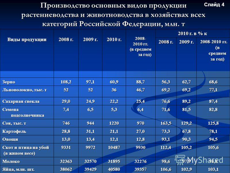 Производство основных видов продукции растениеводства и животноводства в хозяйствах всех категорий Российской Федерации, млн. т Виды продукции 2008 г. 2009 г. 2010 г. 2008- 2010 гг. (в среднем за год) 2010 г. в % к 2008 г. 2009 г. 2008-2010 гг. (в ср
