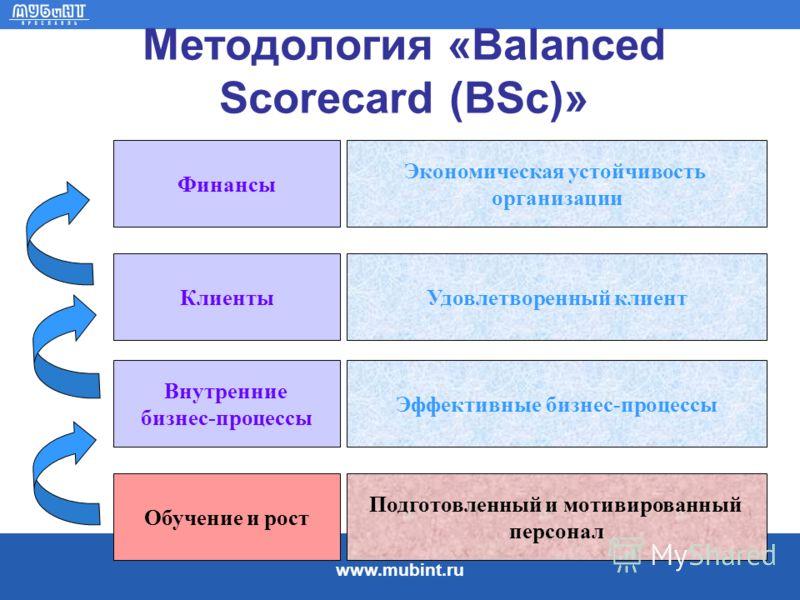 www.mubint.ru Методология «Balanced Scorecard (BSс)» Обучение и рост Подготовленный и мотивированный персонал Внутренние бизнес-процессы Клиенты Финансы Эффективные бизнес-процессы Удовлетворенный клиент Экономическая устойчивость организации