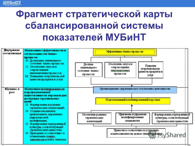www.mubint.ru Фрагмент стратегической карты сбалансированной системы показателей МУБиНТ