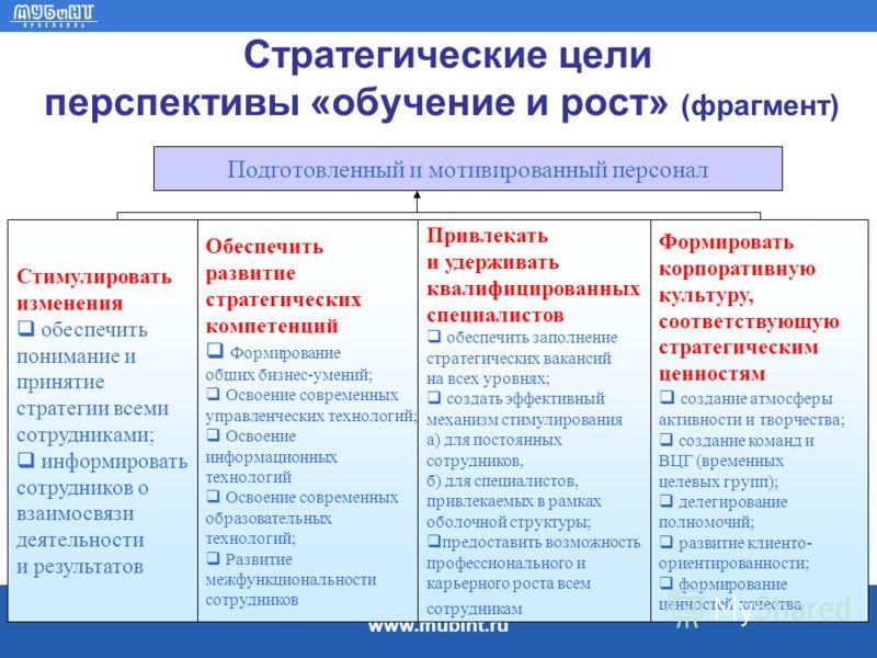www.mubint.ru Стратегические цели перспективы «обучение и рост» (фрагмент) Подготовленный и мотивированный персонал Стимулировать изменения обеспечить понимание и принятие стратегии всеми сотрудниками; информировать сотрудников о взаимосвязи деятельн