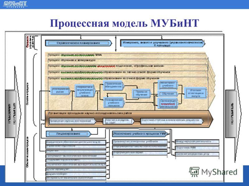 www.mubint.ru Процессная модель МУБиНТ
