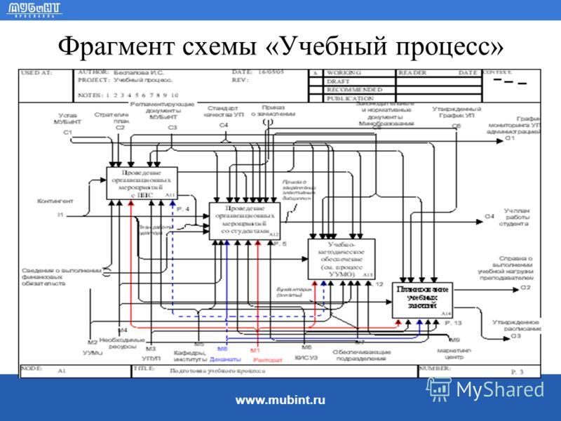 www.mubint.ru Фрагмент схемы «Учебный процесс»