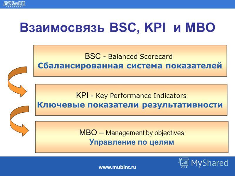 www.mubint.ru Взаимосвязь BSC, KPI и MBO BSC - Balanced Scorecard Сбалансированная система показателей KPI - Key Performance Indicators Ключевые показатели результативности MBO – Management by objectives Управление по целям