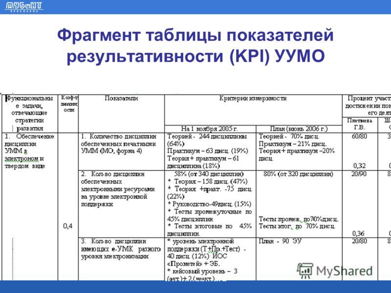 www.mubint.ru Фрагмент таблицы показателей результативности (KPI) УУМО