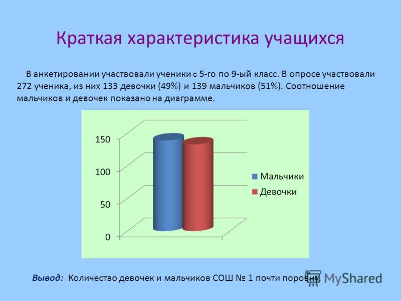 Краткая характеристика учащихся В анкетировании участвовали ученики с 5-го по 9-ый класс. В опросе участвовали 272 ученика, из них 133 девочки (49%) и 139 мальчиков (51%). Соотношение мальчиков и девочек показано на диаграмме. Вывод: Количество девоч