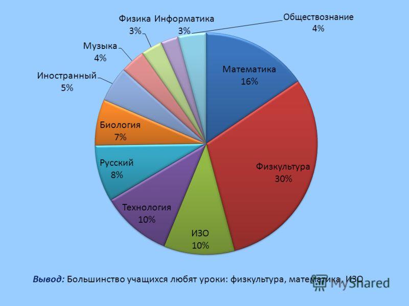 Вывод: Большинство учащихся любят уроки: физкультура, математика, ИЗО