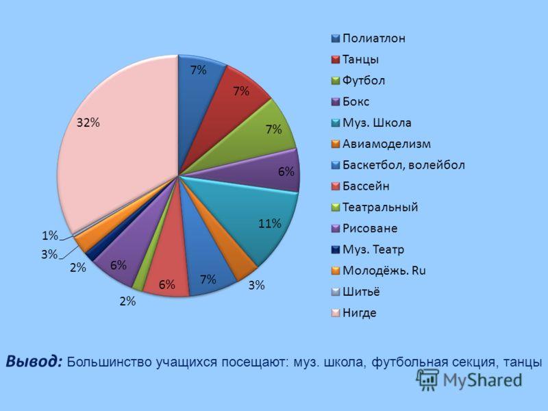 Вывод: Большинство учащихся посещают: муз. школа, футбольная секция, танцы