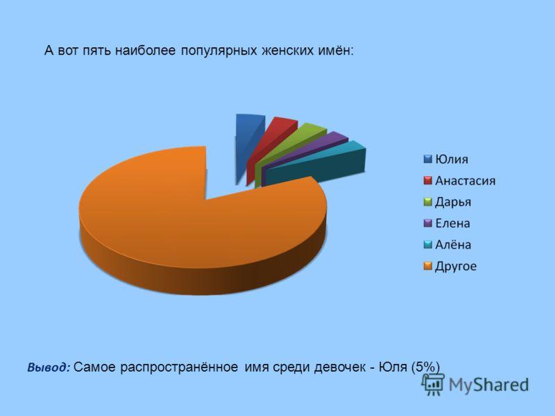 А вот пять наиболее популярных женских имён: Вывод: Самое распространённое имя среди девочек - Юля (5%)