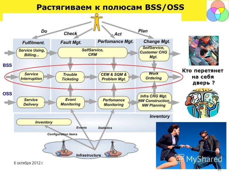 24 30 августа 2012 г. Разворачиваем в привычный Workflow (5 ключевых процессов)