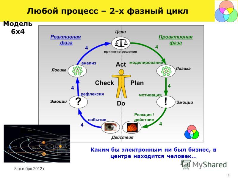 7 30 августа 2012 г. Любой процесс – бесконечно вложенный цикл