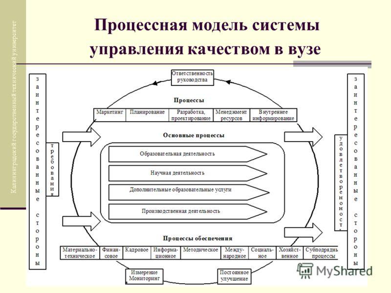Процессная модель системы управления качеством в вузе Калининградский государственный технический университет