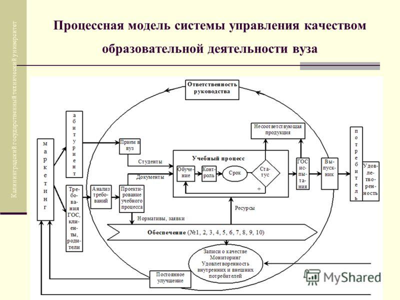 Процессная модель системы управления качеством образовательной деятельности вуза Калининградский государственный технический университет