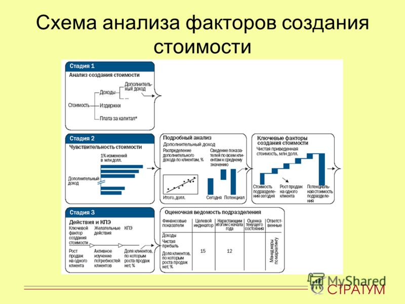 Схема анализа факторов создания стоимости