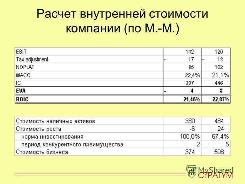 Расчет внутренней стоимости компании (по М.-М.)