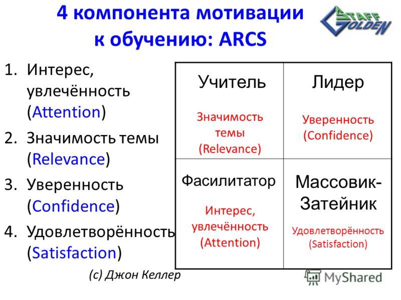 4 компонента мотивации к обучению: ARCS 1.Интерес, увлечённость (Attention) 2.Значимость темы (Relevance) 3.Уверенность (Confidence) 4.Удовлетворённость (Satisfaction) (с) Джон Келлер Учитель Значимость темы (Relevance) Лидер Уверенность (Confidence)