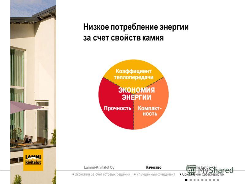 Lammi-Kivitalot OyКачествоLammin Betoni Oy Низкое потребление энергии за счет свойств камня Экономия за счет готовых решений Улучшенный фундамент Сохранение характеристик Качество
