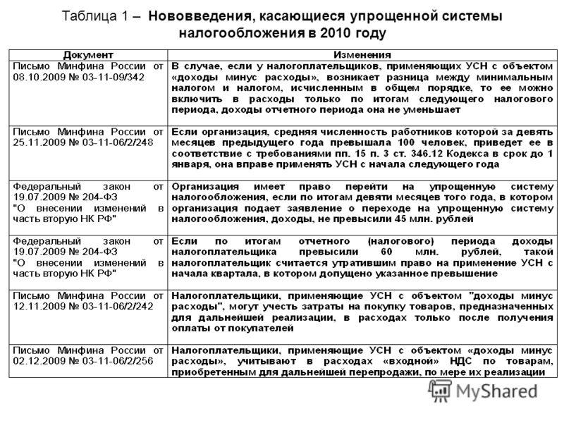 Таблица 1 – Нововведения, касающиеся упрощенной системы налогообложения в 2010 году