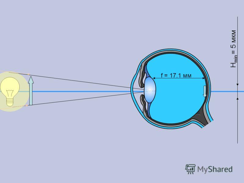 H min = 5 мкм f = 17.1 мм