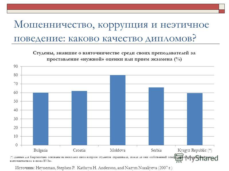 Мошенничество, коррупция и неэтичное поведение: каково качество дипломов? (*) Данные для Кыргызстана основаны на несколько ином вопросе: студентов спрашивали, имели ли они «собственный опыт контакта с коррупцией или взяточничеством в своем ВУЗе». 11