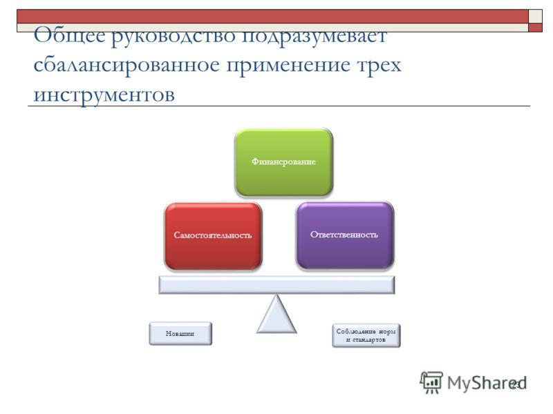 Общее руководство подразумевает сбалансированное применение трех инструментов Новации Соблюдение норм и стандартов ОтветственностьФинансрованиеСамостоятельность 23