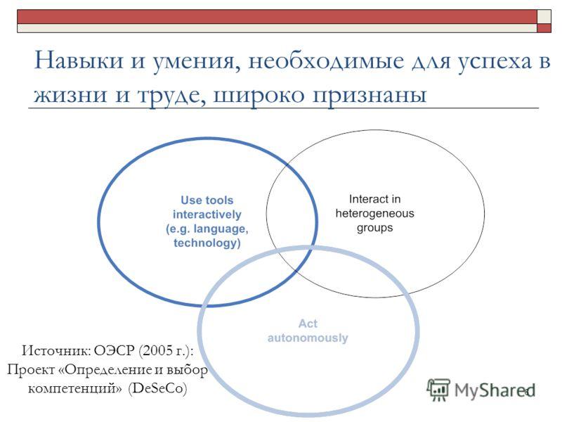Навыки и умения, необходимые для успеха в жизни и труде, широко признаны 6 Источник: ОЭСР (2005 г.): Проект «Определение и выбор компетенций» (DeSeCo)