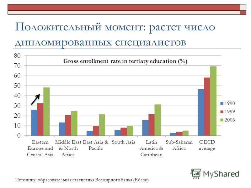 Положительный момент: растет число дипломированных специалистов 7 Источник: образовательная статистика Всемирного банка (Edstat)