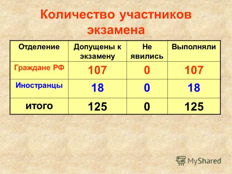 Количество участников экзамена ОтделениеДопущены к экзамену Не явились Выполняли Граждане РФ 1070 Иностранцы 180 итого 1250