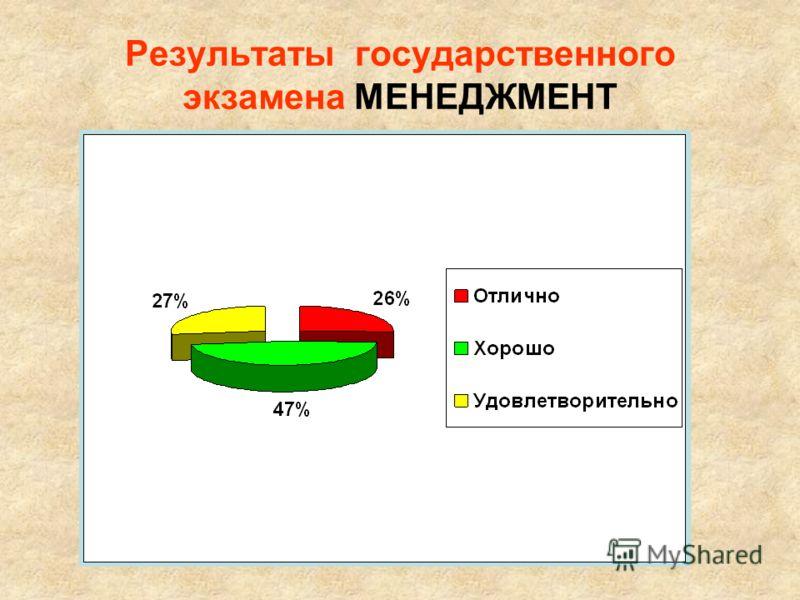Результаты государственного экзамена МЕНЕДЖМЕНТ