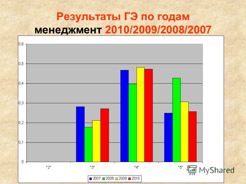 Результаты ГЭ по годам менеджмент 2010/2009/2008/2007