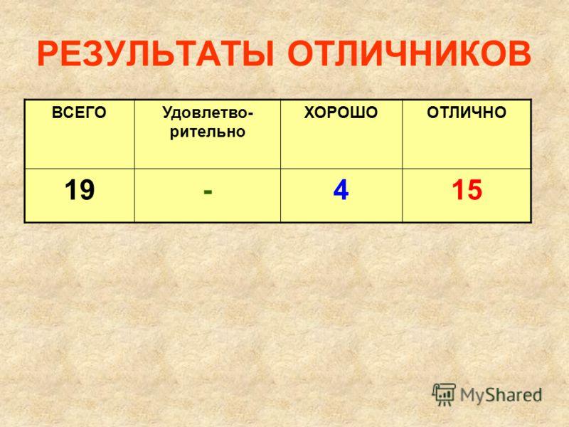 РЕЗУЛЬТАТЫ ОТЛИЧНИКОВ ВСЕГОУдовлетво- рительно ХОРОШООТЛИЧНО 19-415