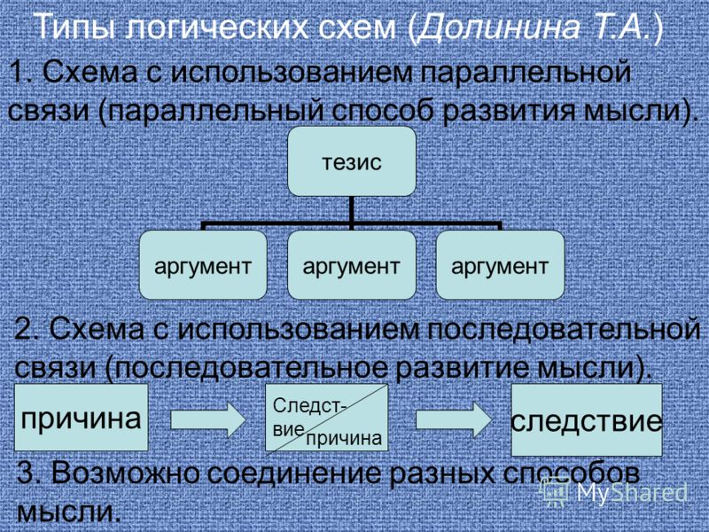 Типы логических схем (Долинина Т.А.) 1. Схема с использованием параллельной связи (параллельный способ развития мысли). тезис аргумент 2. Схема с использованием последовательной связи (последовательное развитие мысли). причина Следст- вие причина сле