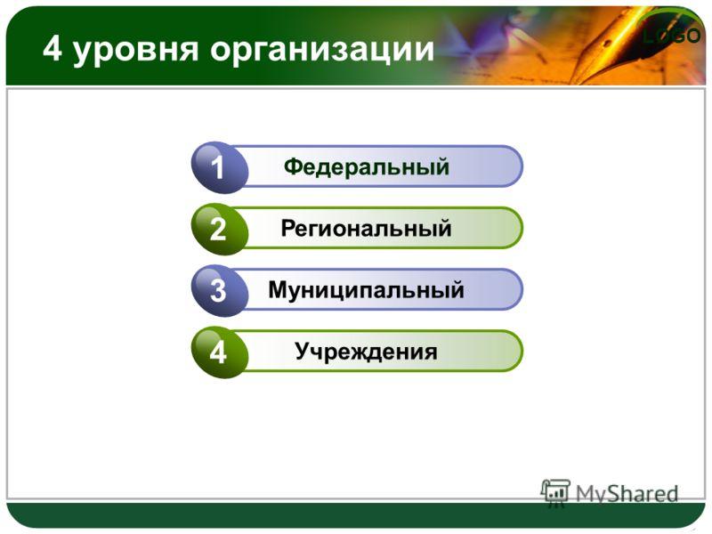 4 уровня организации Федеральный 1 Региональный 2 Муниципальный 3 Учреждения 4