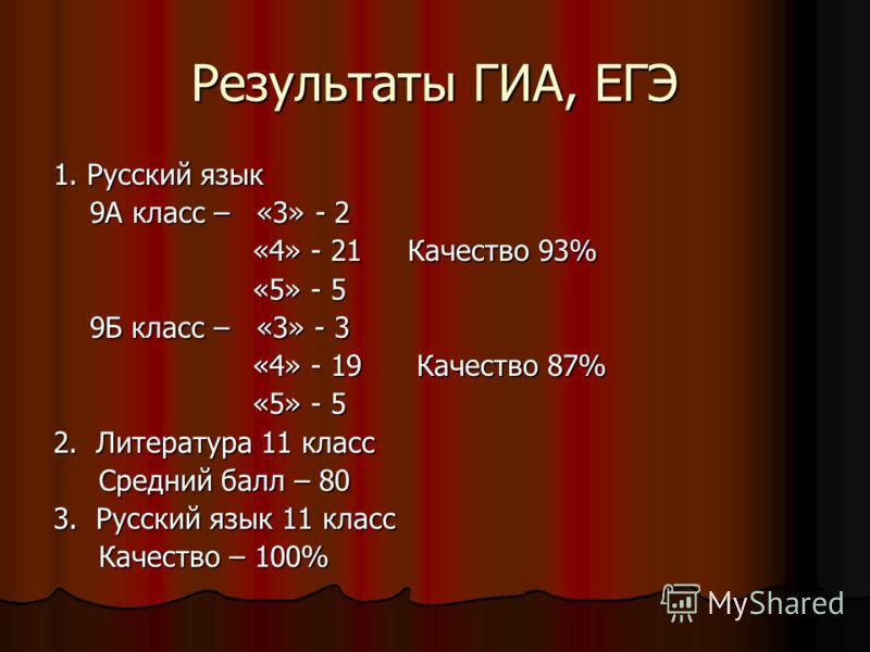 Результаты ГИА, ЕГЭ 1. Русский язык 9А класс – «3» - 2 9А класс – «3» - 2 «4» - 21 Качество 93% «4» - 21 Качество 93% «5» - 5 «5» - 5 9Б класс – «3» - 3 9Б класс – «3» - 3 «4» - 19 Качество 87% «4» - 19 Качество 87% «5» - 5 «5» - 5 2. Литература 11 к