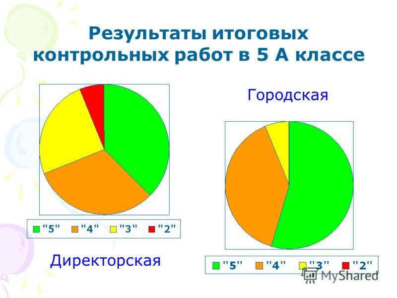 Результаты итоговых контрольных работ в 5 А классе Директорская Городская