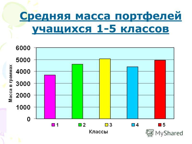 Средняя масса портфелей учащихся 1-5 классов