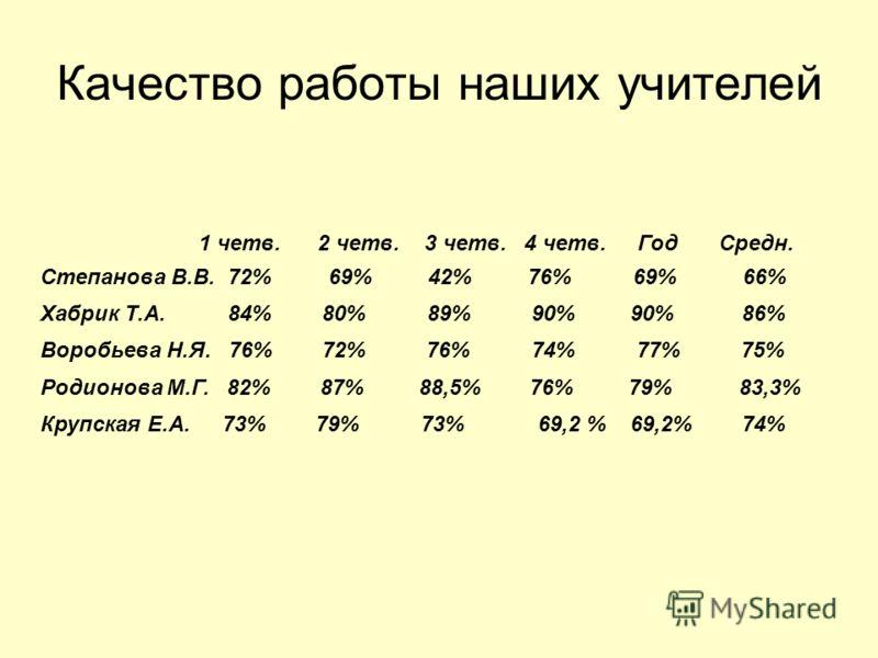 Качество работы наших учителей 1 четв. 2 четв. 3 четв. 4 четв. Год Средн. Степанова В.В. 72% 69% 42% 76% 69%66% Хабрик Т.А. 84% 80% 89% 90% 90% 86% Воробьева Н.Я. 76% 72% 76% 74% 77% 75% Родионова М.Г. 82% 87% 88,5% 76% 79% 83,3% Крупская Е.А. 73% 79