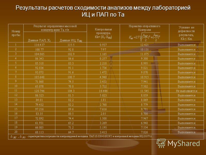 Результаты расчетов сходимости анализов между лабораторией ИЦ и ПАП по Та