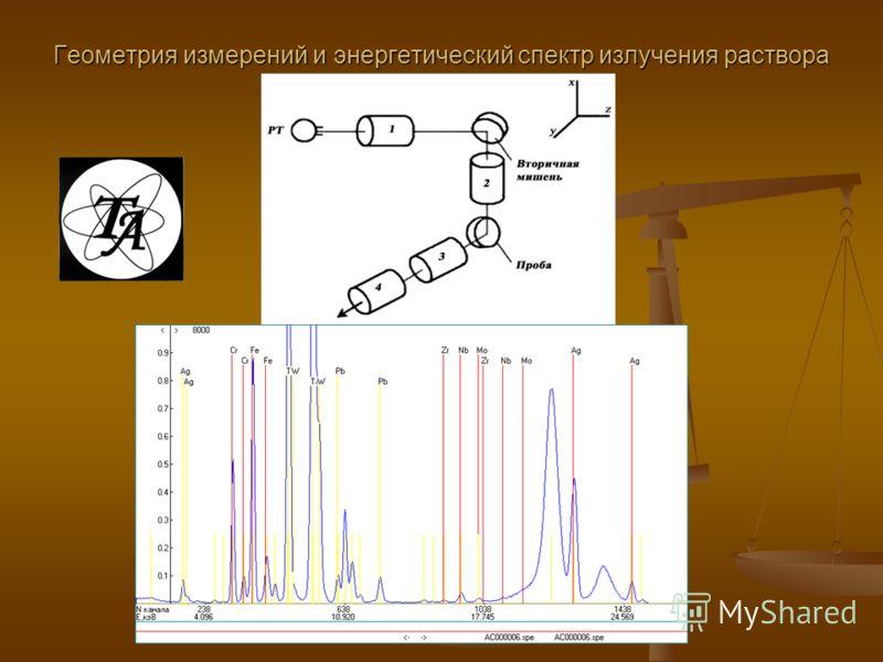 Геометрия измерений и энергетический спектр излучения раствора