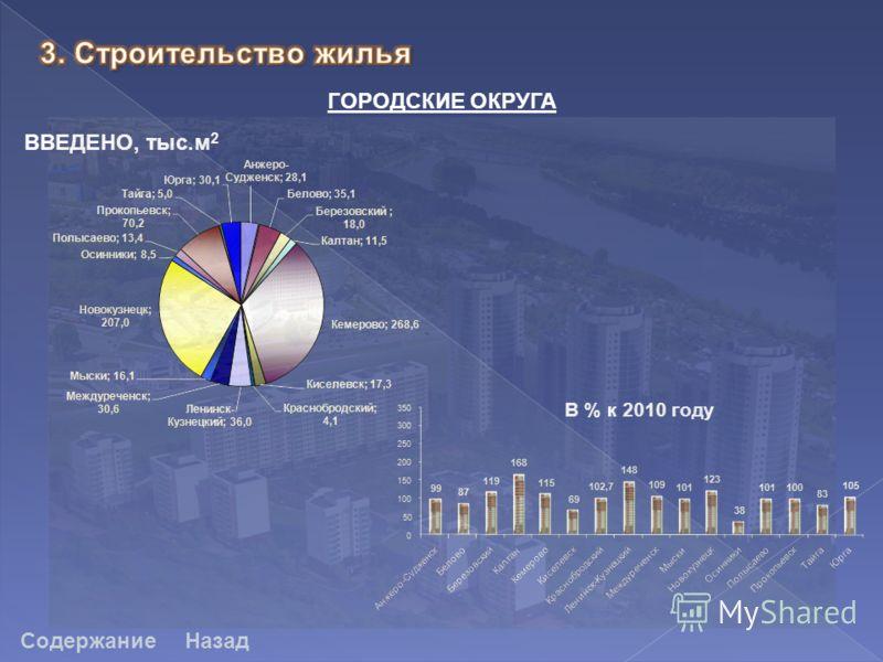 Содержание ГОРОДСКИЕ ОКРУГА ВВЕДЕНО, тыс.м 2 Назад В % к 2010 году