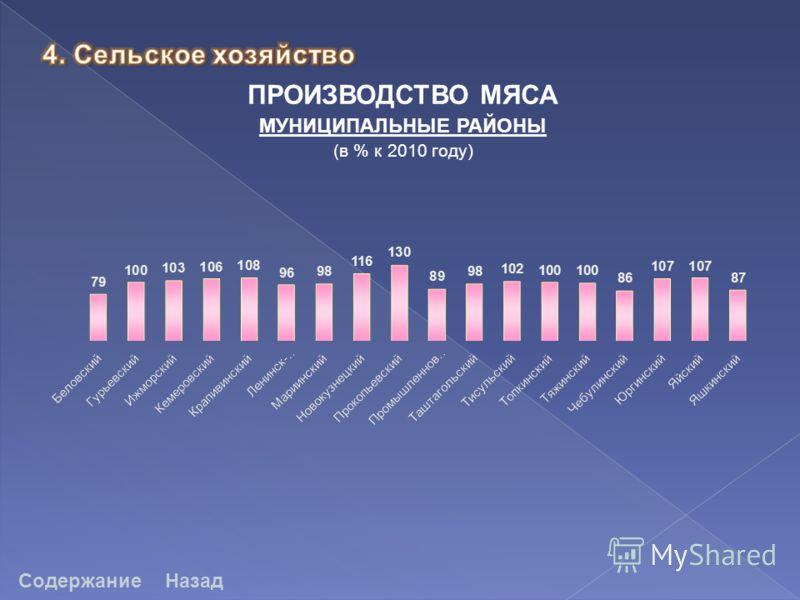 ПРОИЗВОДСТВО МЯСА МУНИЦИПАЛЬНЫЕ РАЙОНЫ (в % к 2010 году) СодержаниеНазад