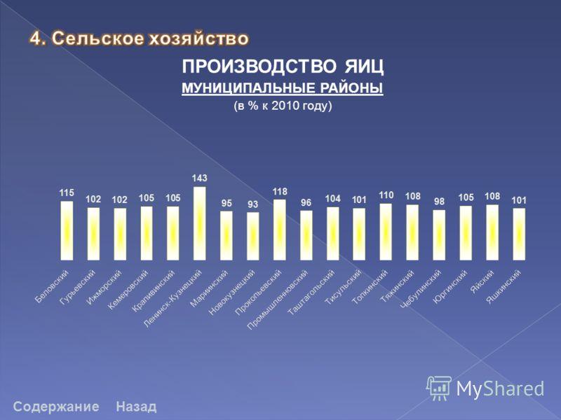 СодержаниеНазад ПРОИЗВОДСТВО ЯИЦ МУНИЦИПАЛЬНЫЕ РАЙОНЫ (в % к 2010 году)