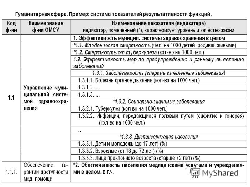 27 Гуманитарная сфера. Пример: система показателей результативности функций.