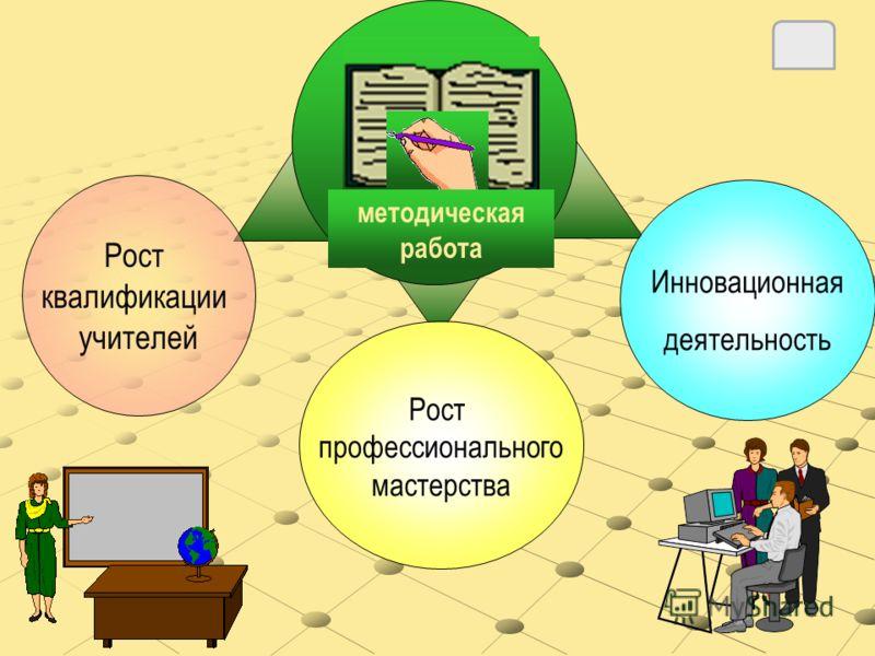 Рост квалификации учителей Инновационная деятельность Рост профессионального мастерства методическая работа