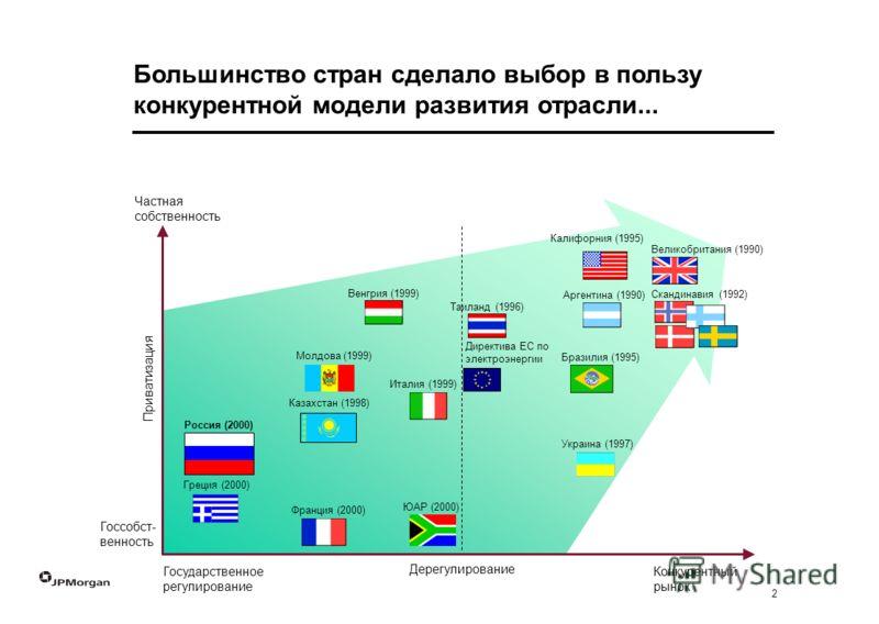 2 Большинство стран сделало выбор в пользу конкурентной модели развития отрасли... Дерегулирование Приватизация Россия (2000) Франция (2000) Венгрия (1999) Таиланд (1996) Италия (1999) Калифорния (1995) Великобритания (1990) Украина (1997) Скандинави