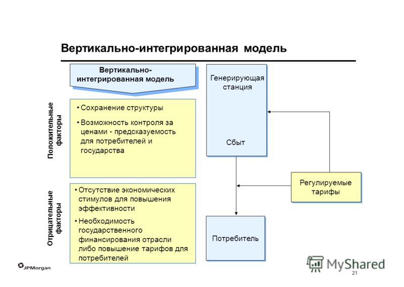 21 Вертикально- интегрированная модель Сохранение структуры Возможность контроля за ценами - предсказуемость для потребителей и государства Положительные факторы Отрицательные факторы Вертикально-интегрированная модель Отсутствие экономических стимул