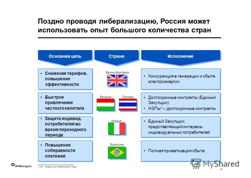 4 Поздно проводя либерализацию, Россия может использовать опыт большого количества стран Основная цель Страна Исполнение Конкуренция в генерации и сбыте электроэнергии Долгосрочные контракты (Единый Закупщик) НЭПы* – долгосрочные контракты Долгосрочн