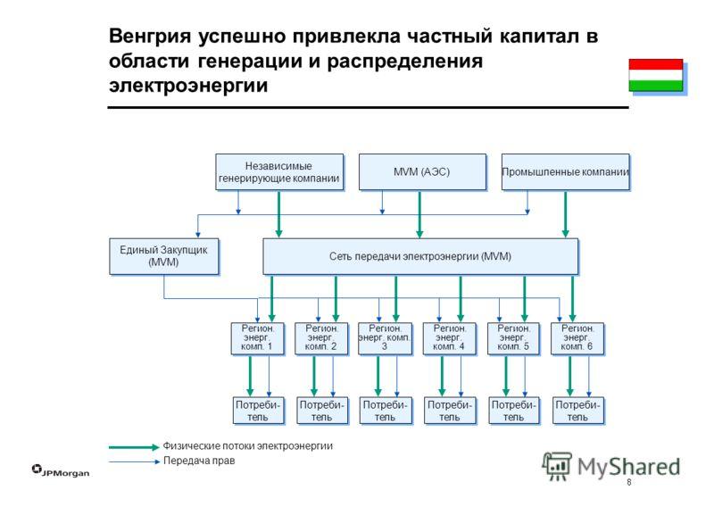 8 Физические потоки электроэнергии Передача прав MVM (АЭС) Промышленные компании Независимые генерирующие компании Потреби- тель Сеть передачи электроэнергии (MVM) Единый Закупщик (MVM) Венгрия успешно привлекла частный капитал в области генерации и