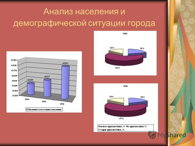 Анализ населения и демографической ситуации города