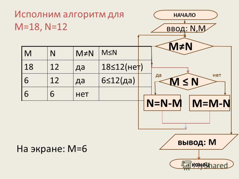 Исполним алгоритм для M=18, N=12 нет66 612(да)да126 да1218 MN NM 1812(нет) НАЧАЛО ввод: N,M N=N-M данет M N конец вывод: M M=M-N MN На экране: М=6